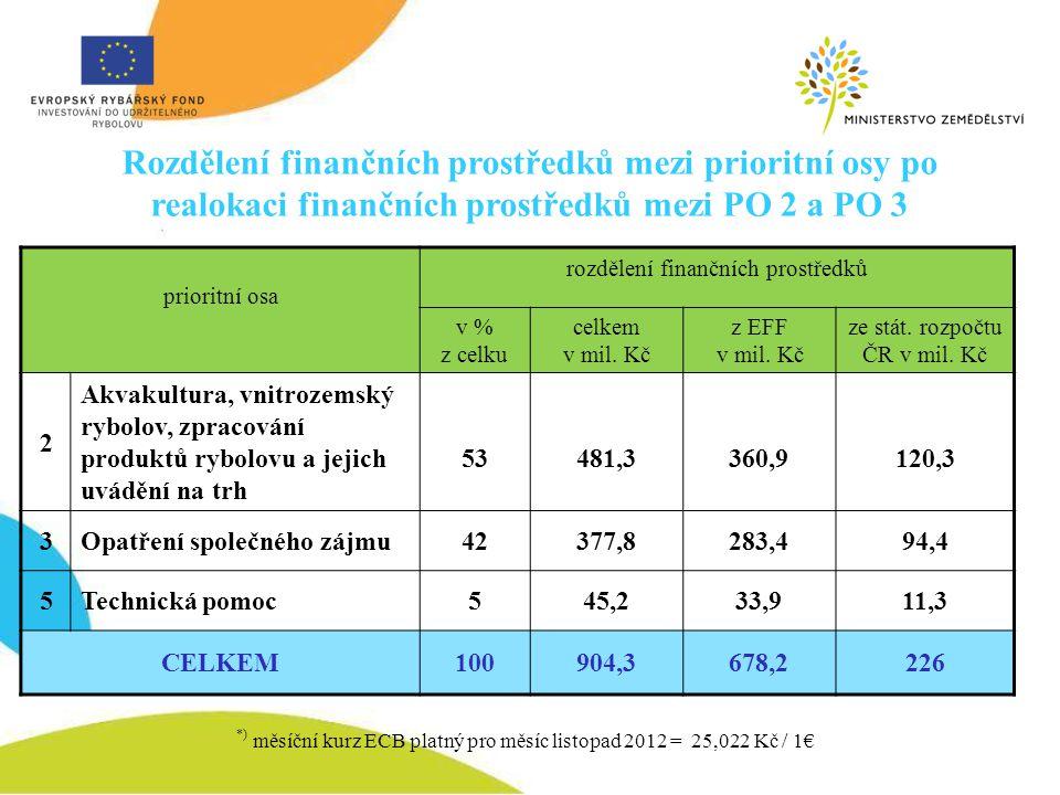 prioritní osa rozdělení finančních prostředků v % z celku celkem v mil. Kč z EFF v mil. Kč ze stát. rozpočtu ČR v mil. Kč 2 Akvakultura, vnitrozemský