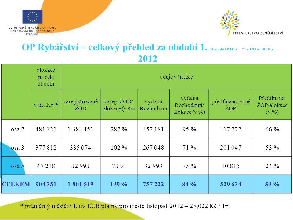 OP Rybářství – celkový přehled za období 1. 1. 2007 - 30. 11. 2012 * průměrný měsíční kurz ECB platný pro měsíc listopad 2012 = 25,022 Kč / 1€ alokace