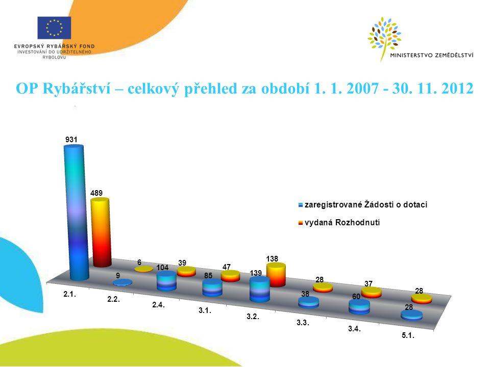OP Rybářství – celkový přehled za období 1. 1. 2007 - 30. 11. 2012