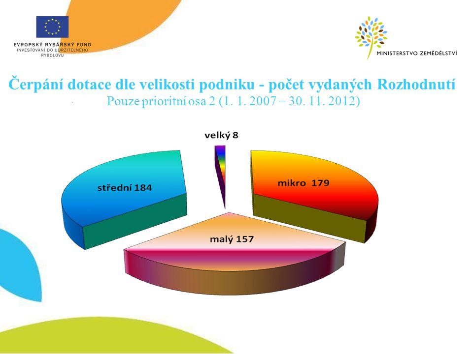 Čerpání dotace dle velikosti podniku - počet vydaných Rozhodnutí Pouze prioritní osa 2 (1. 1. 2007 – 30. 11. 2012)