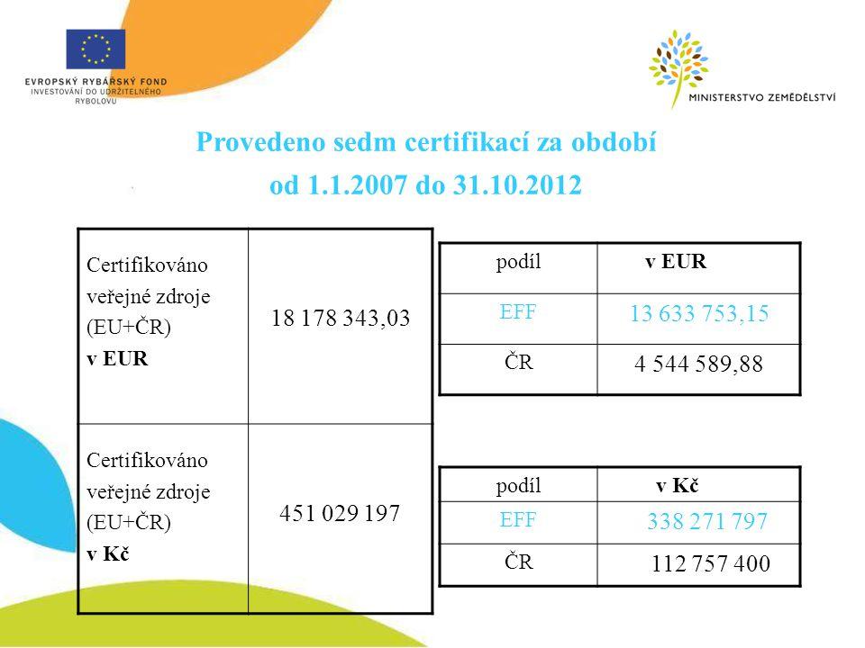 Provedeno sedm certifikací za období od 1.1.2007 do 31.10.2012 Certifikováno veřejné zdroje (EU+ČR) v EUR 18 178 343,03 Certifikováno veřejné zdroje (
