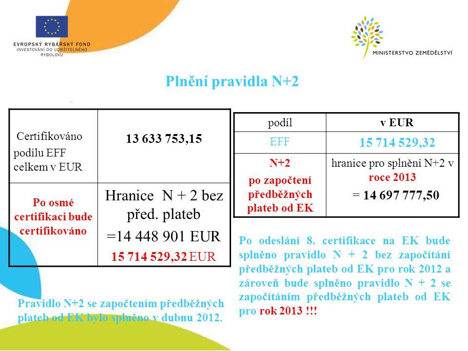 Plnění pravidla N+2 podíl v EUR EFF 15 714 529,32 N+2 po započtení předběžných plateb od EK hranice pro splnění N+2 v roce 2013 = 14 697 777,50 Certif