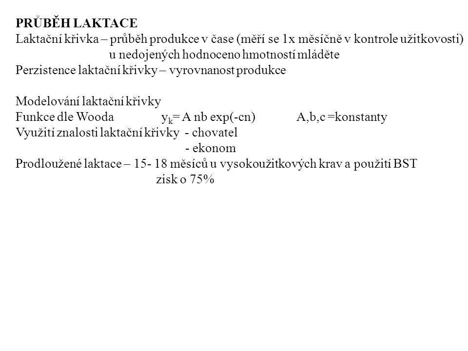 PRŮBĚH LAKTACE Laktační křivka – průběh produkce v čase (měří se 1x měsíčně v kontrole užitkovosti) u nedojených hodnoceno hmotností mláděte Perzisten