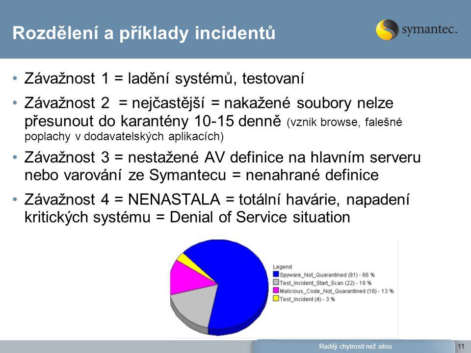 Raději chytrostí než silou11 Rozdělení a příklady incidentů Závažnost 1 = ladění systémů, testovaní Závažnost 2 = nejčastější = nakažené soubory nelze