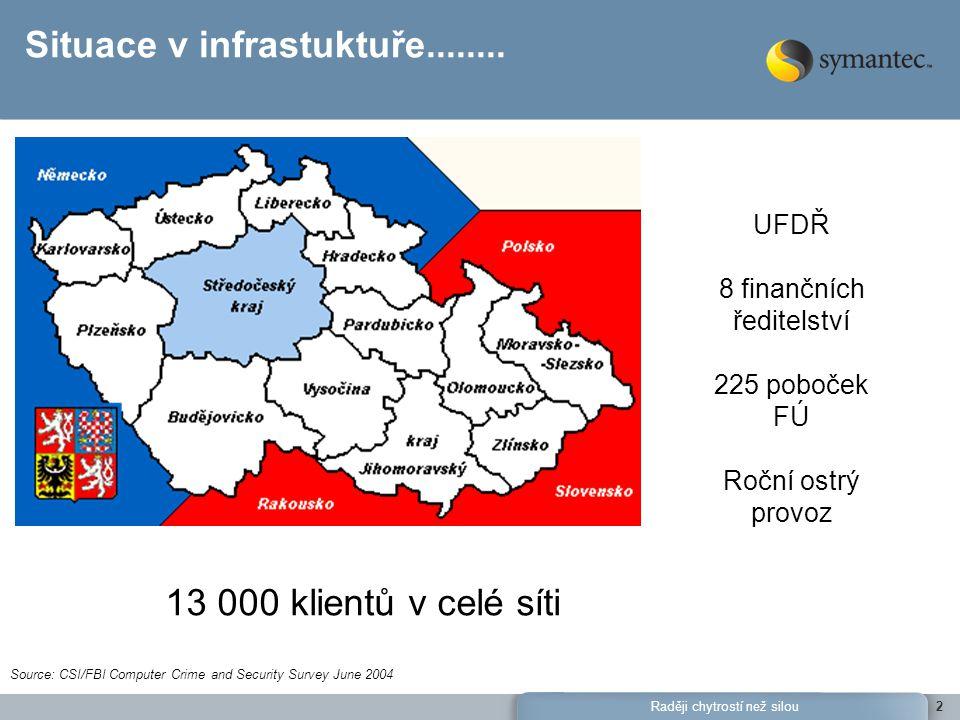 Raději chytrostí než silou3 Architektura sítě - Daňové správy Propojení mezi pobočkami - WAN linky Řídící AV server – na každé pobočce - místo odkud sbíráme data do SSIM STRUKTURA POBOČEK Celkem 225 poboček Bývalé okresní pobočky cc 50 míst po celé ČR = zhruba 50 uživatelů 175 menších poboček = většinou do 10 uživatelů