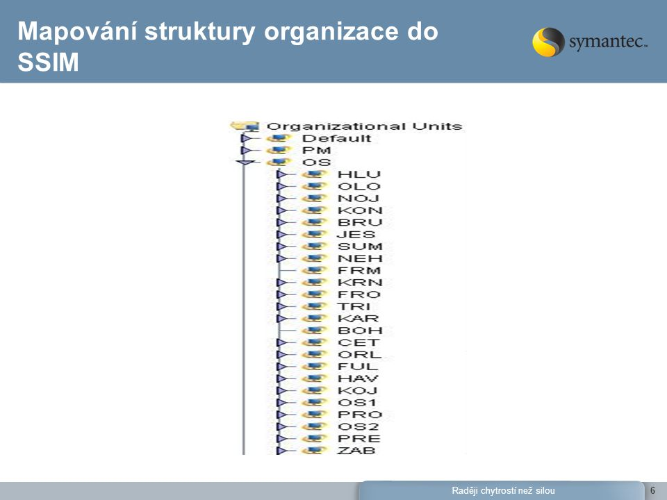 Raději chytrostí než silou6 Mapování struktury organizace do SSIM