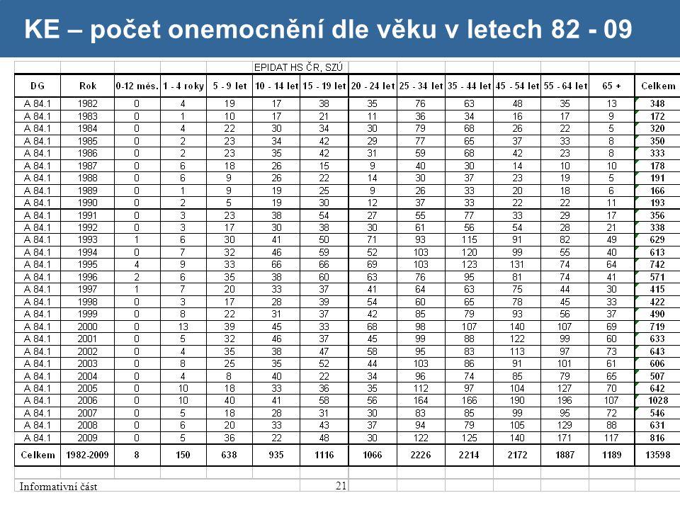 21 KE – počet onemocnění dle věku v letech 82 - 09 Informativní část