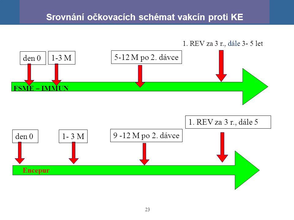 23 1. REV za 3 r., dále 3- 5 let Srovnání očkovacích schémat vakcín proti KE den 0 1-3 M 9 -12 M po 2. dávce 5-12 M po 2. dávce FSME – IMMUN Encepur 1
