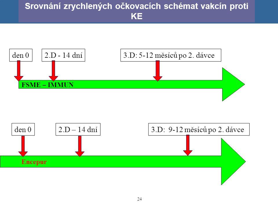 24 Srovnání zrychlených očkovacích schémat vakcín proti KE den 0 2.D - 14 dní 2.D – 14 dní3.D: 9-12 měsíců po 2. dávce 3.D: 5-12 měsíců po 2. dávce FS