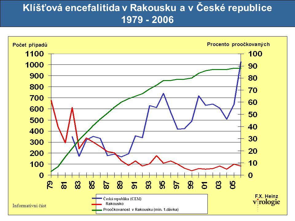 34 Klíšťová encefalitida v Rakousku a v České republice 1979 - 2006 Česká republika ( CEM ) Rakousko Proočkovanost v Rakousku (min. 1.dávka) F.X. Hein