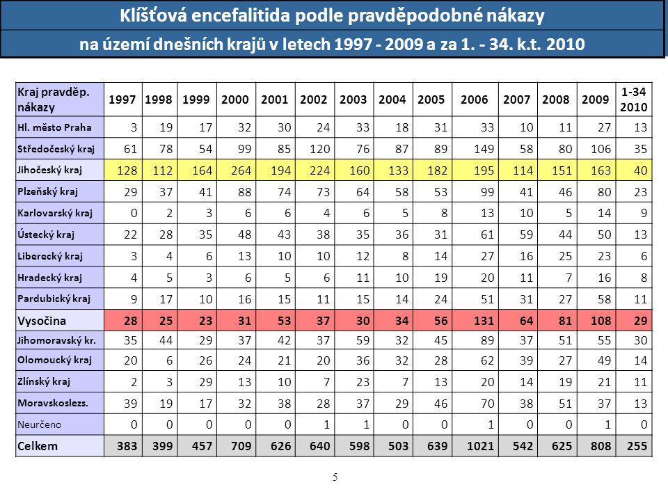 6 6 Klíšťová encefalitida podle pravděpodobné nákazy na území dnešních krajů v letech 1997 - 2009 a za 1.