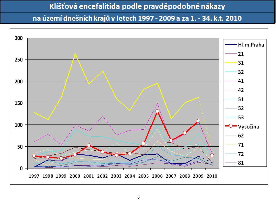 17 Klíšťová encefalitida podle okresu pravděpodobné infekce v roce 2007, zdroj dat: EPIDAT případy