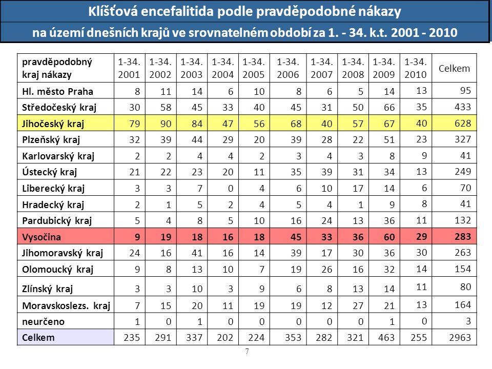 18 Klíšťová encefalitida podle okresu pravděpodobné infekce v roce 2008, zdroj dat: EPIDAT případy