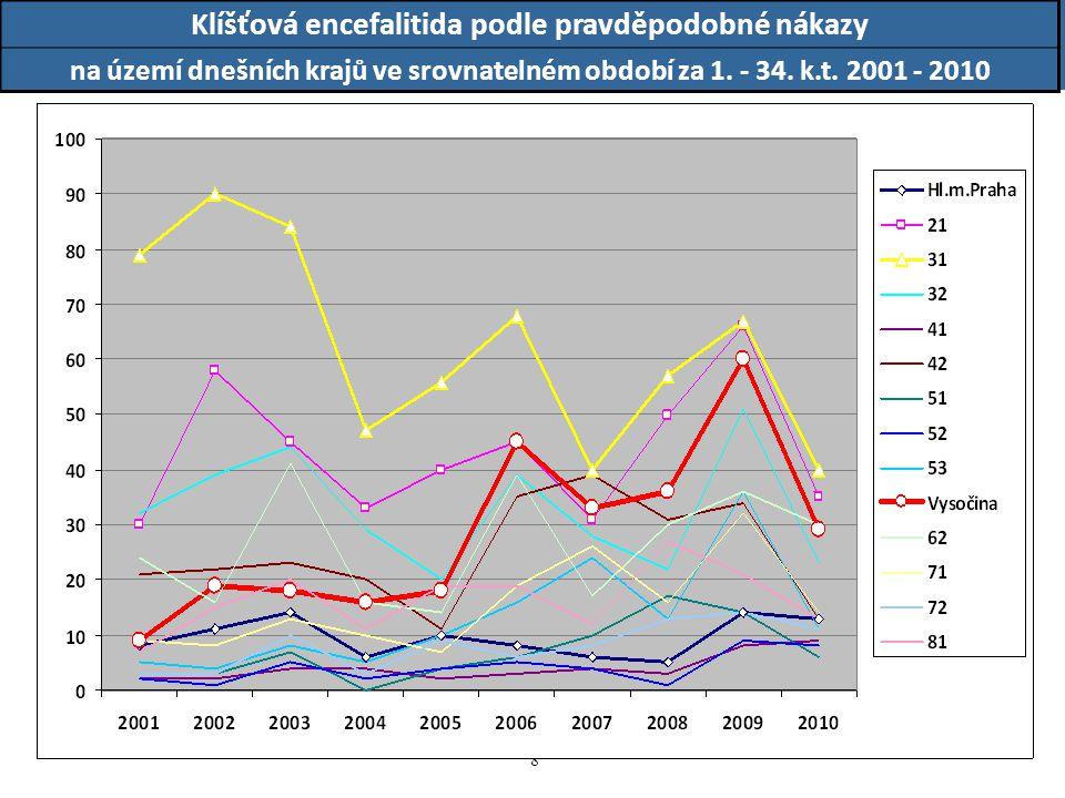 8 8 Klíšťová encefalitida podle pravděpodobné nákazy na území dnešních krajů ve srovnatelném období za 1. - 34. k.t. 2001 - 2010