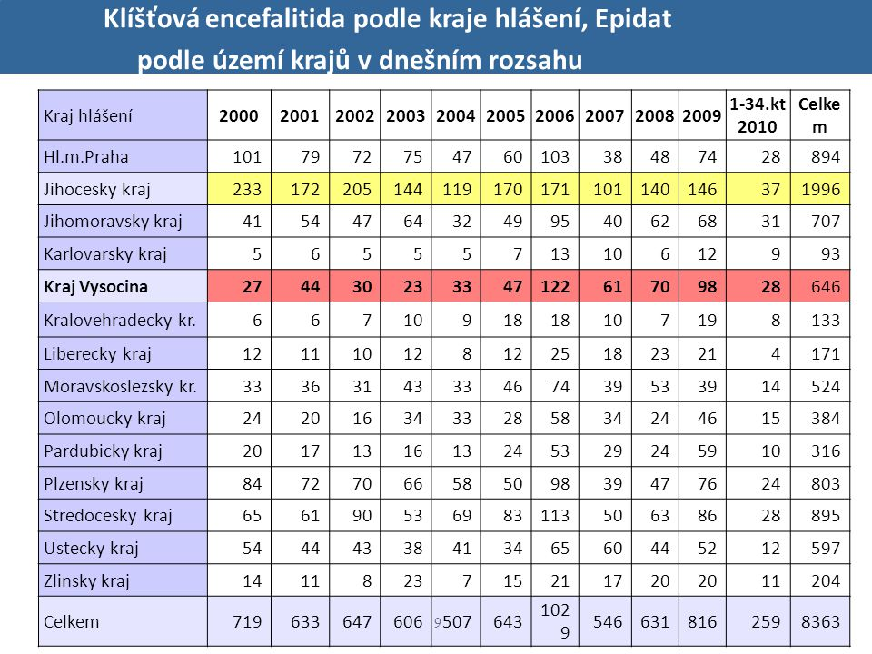 10 Klíšťová encefalitida podle okresu pravděpodobné infekce v roce 2000, zdroj dat: EPIDAT případy