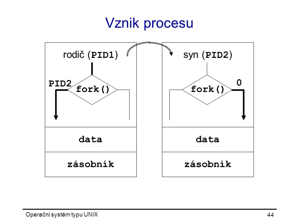 Operační systém typu UNIX 44 rodič ( PID1 ) Vznik procesu fork() PID2 data zásobník syn ( PID2 ) fork() 0 data zásobník