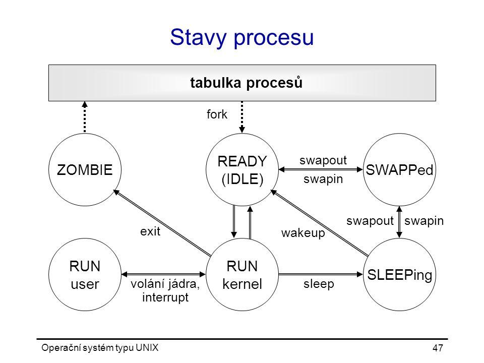 Operační systém typu UNIX 47 Stavy procesu tabulka procesů fork swapin wakeup sleepvolání jádra, interrupt exit swapout ZOMBIESWAPPed RUN user READY (IDLE) SLEEPing swapin swapout RUN kernel