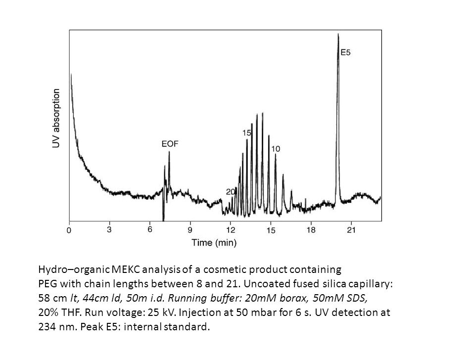 Hydro–organic MEKC analysis of a cosmetic product containing PEG with chain lengths between 8 and 21. Uncoated fused silica capillary: 58 cm lt, 44cm