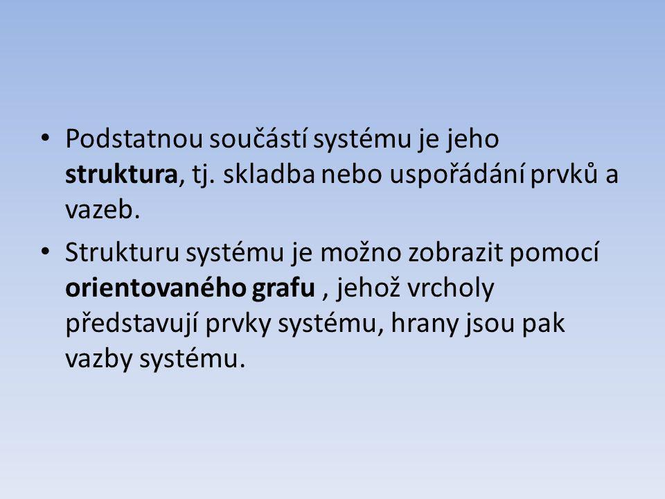 Podstatnou součástí systému je jeho struktura, tj. skladba nebo uspořádání prvků a vazeb. Strukturu systému je možno zobrazit pomocí orientovaného gra