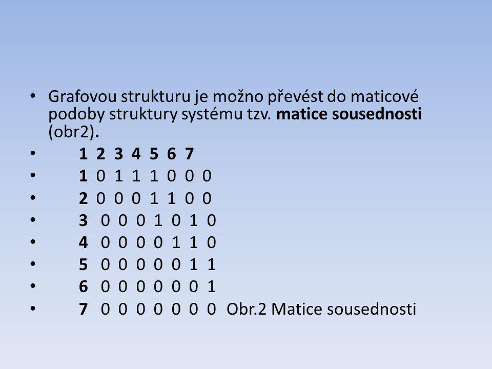 Grafovou strukturu je možno převést do maticové podoby struktury systému tzv. matice sousednosti (obr2). 1 2 3 4 5 6 7 1 0 1 1 1 0 0 0 2 0 0 0 1 1 0 0