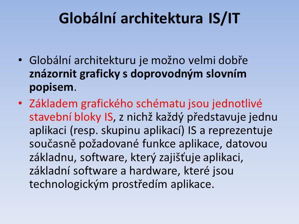 Globální architektura IS/IT Globální architekturu je možno velmi dobře znázornit graficky s doprovodným slovním popisem. Základem grafického schématu