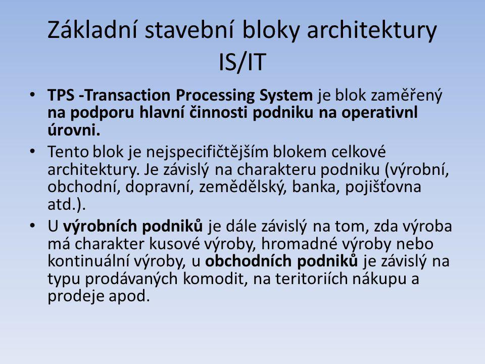 TPS -Transaction Processing System je blok zaměřený na podporu hlavní činnosti podniku na operativnl úrovni. Tento blok je nejspecifičtějším blokem ce