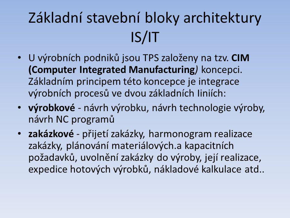 Základní stavební bloky architektury IS/IT U výrobních podniků jsou TPS založeny na tzv. CIM (Computer Integrated Manufacturing) koncepci. Základním p