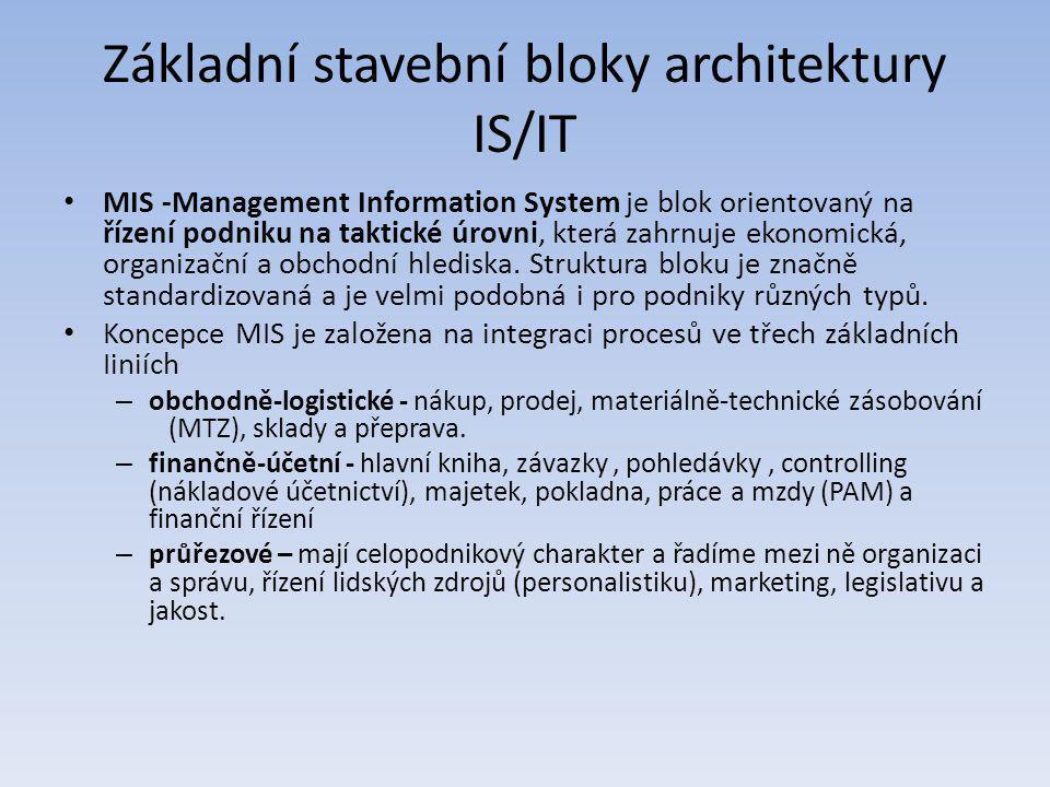 Základní stavební bloky architektury IS/IT MIS -Management Information System je blok orientovaný na řízení podniku na taktické úrovni, která zahrnuje
