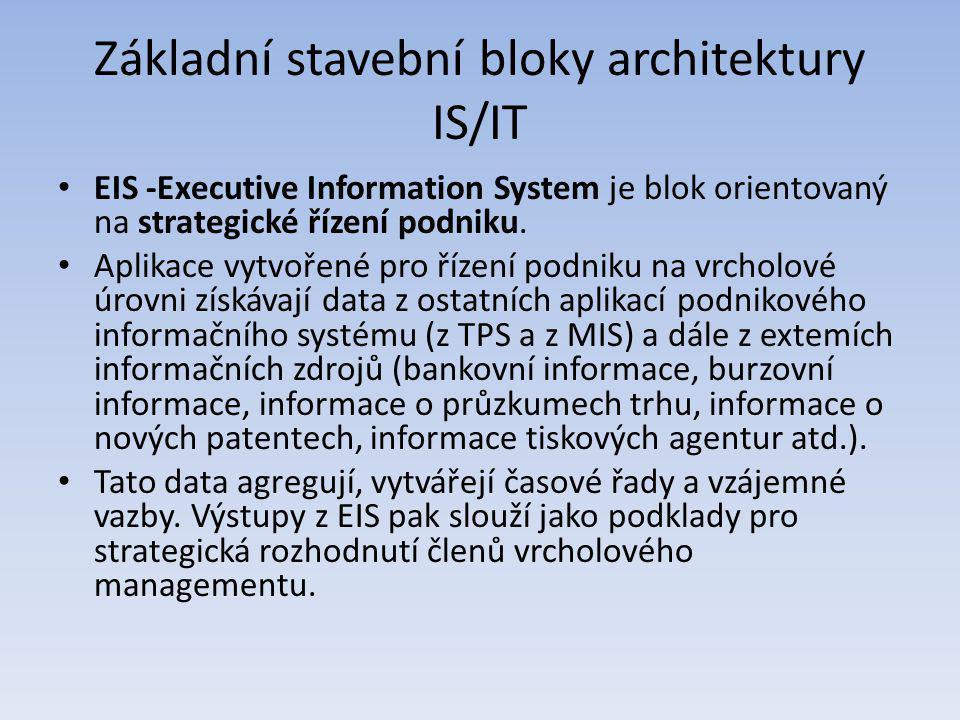 Základní stavební bloky architektury IS/IT EIS -Executive Information System je blok orientovaný na strategické řízení podniku. Aplikace vytvořené pro