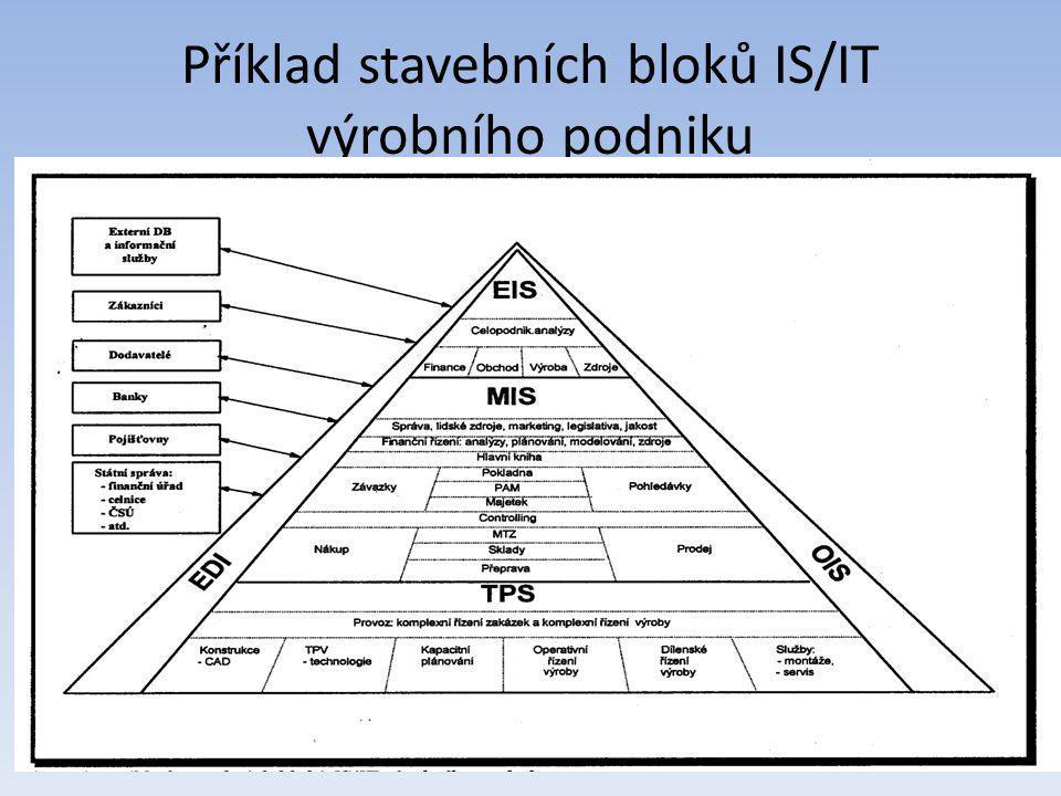 Příklad stavebních bloků IS/IT výrobního podniku