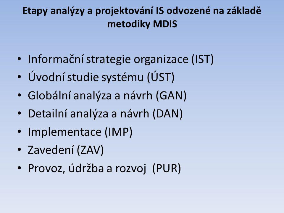 Etapy analýzy a projektování IS odvozené na základě metodiky MDIS Informační strategie organizace (IST) Úvodní studie systému (ÚST) Globální analýza a
