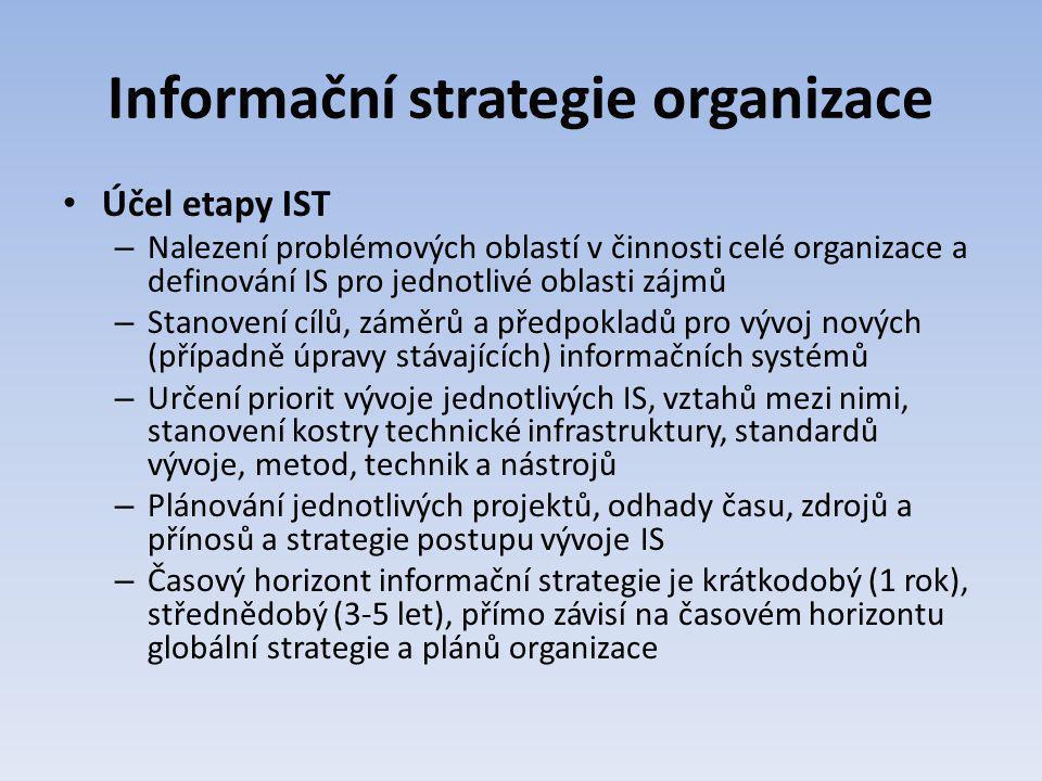 Informační strategie organizace Účel etapy IST – Nalezení problémových oblastí v činnosti celé organizace a definování IS pro jednotlivé oblasti zájmů