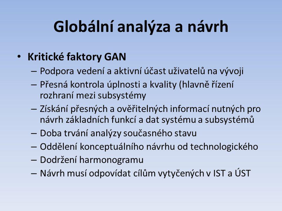 Globální analýza a návrh Kritické faktory GAN – Podpora vedení a aktivní účast uživatelů na vývoji – Přesná kontrola úplnosti a kvality (hlavně řízení