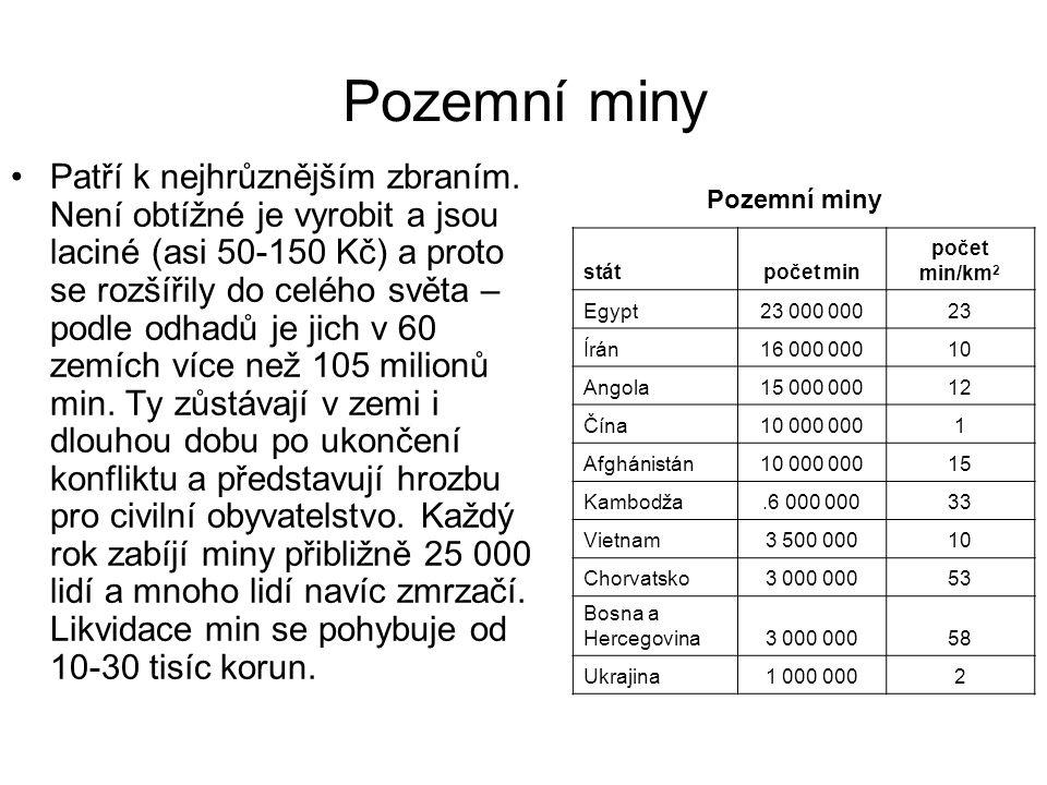 Pozemní miny Patří k nejhrůznějším zbraním. Není obtížné je vyrobit a jsou laciné (asi 50-150 Kč) a proto se rozšířily do celého světa – podle odhadů