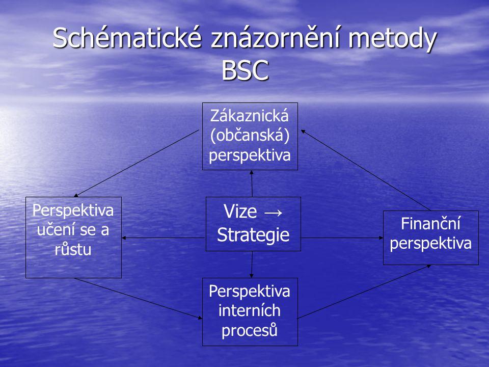Schématické znázornění metody BSC Zákaznická (občanská) perspektiva Finanční perspektiva Perspektiva interních procesů Perspektiva učení se a růstu Vi