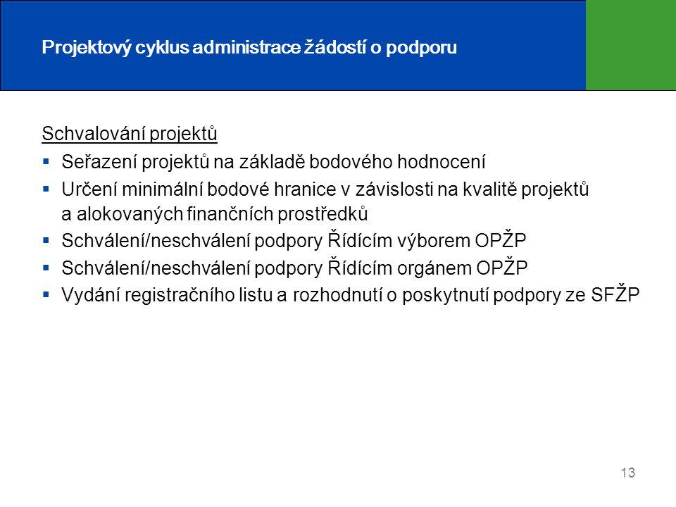 13 Projektový cyklus administrace žádostí o podporu Schvalování projektů  Seřazení projektů na základě bodového hodnocení  Určení minimální bodové h