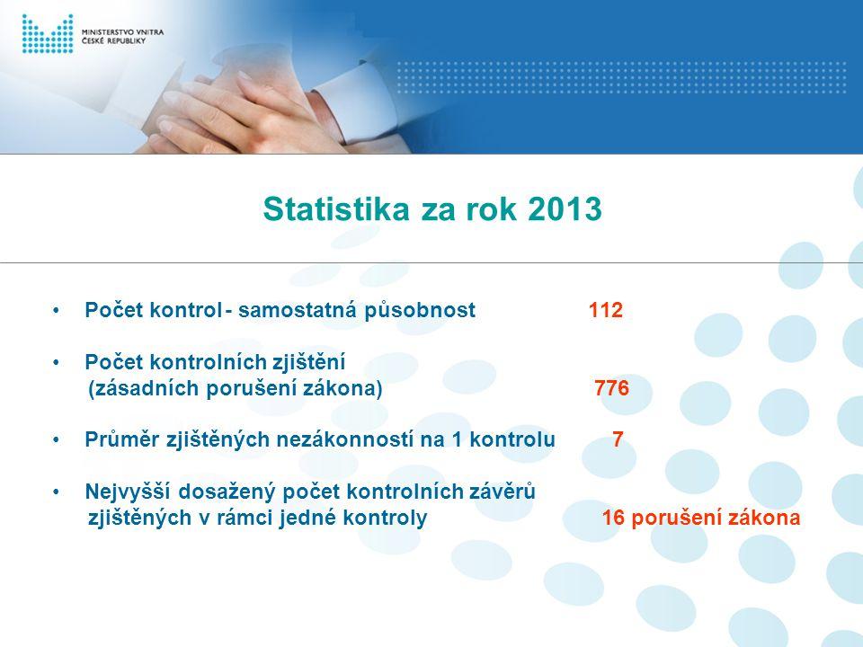 Statistika za rok 2013 Počet kontrol- samostatná působnost 112 Počet kontrolních zjištění (zásadních porušení zákona) 776 Průměr zjištěných nezákonnos