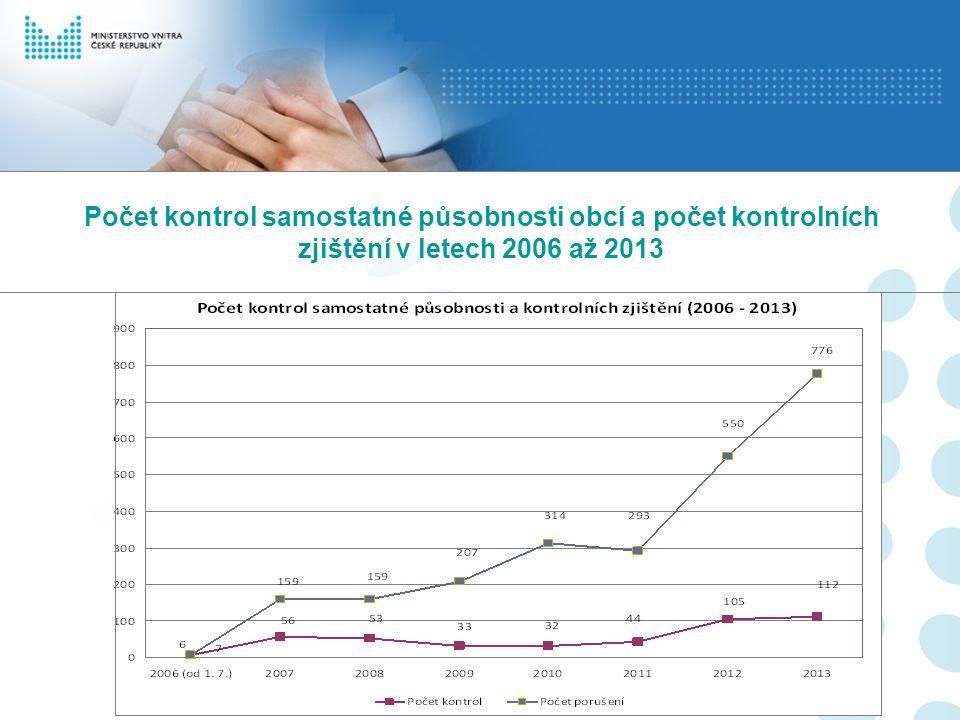 Počet kontrol samostatné působnosti obcí a počet kontrolních zjištění v letech 2006 až 2013