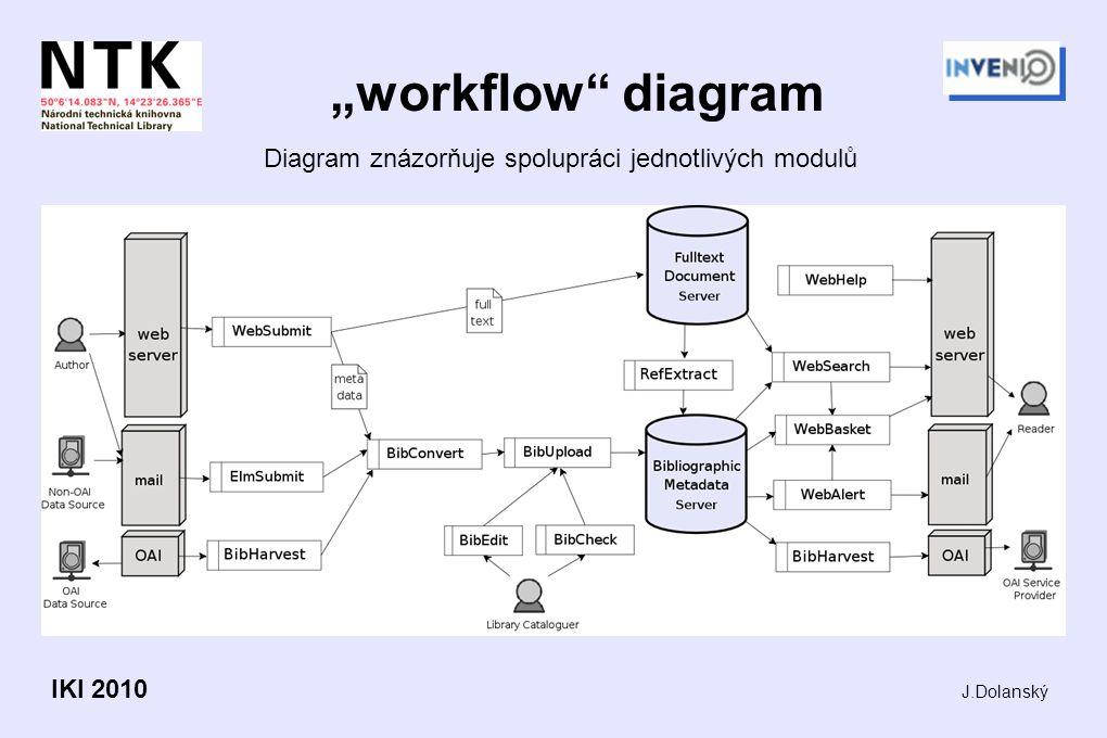 """workflow diagram Diagram znázorňuje spolupráci jednotlivých modulů J.Dolanský IKI 2010"