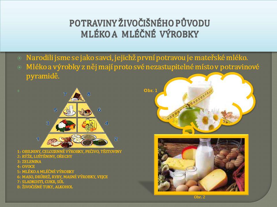 Mléko a mléčné výrobky Mají vysokou výživovou hodnotu, protože obsahují všechny tři základní živiny: bílkoviny, tuky a sacharidy Také obsahují vitaminy (s výjimkou vitaminu C) a některé minerální látky, především vápník, který je nutný pro správný vývoj kostí a zubů  Mléko a mléčné výrobky  Jsou ale také zdrojem nasycených tuků a cholesterolu, proto je zdravější konzumace nízkotučných, max.
