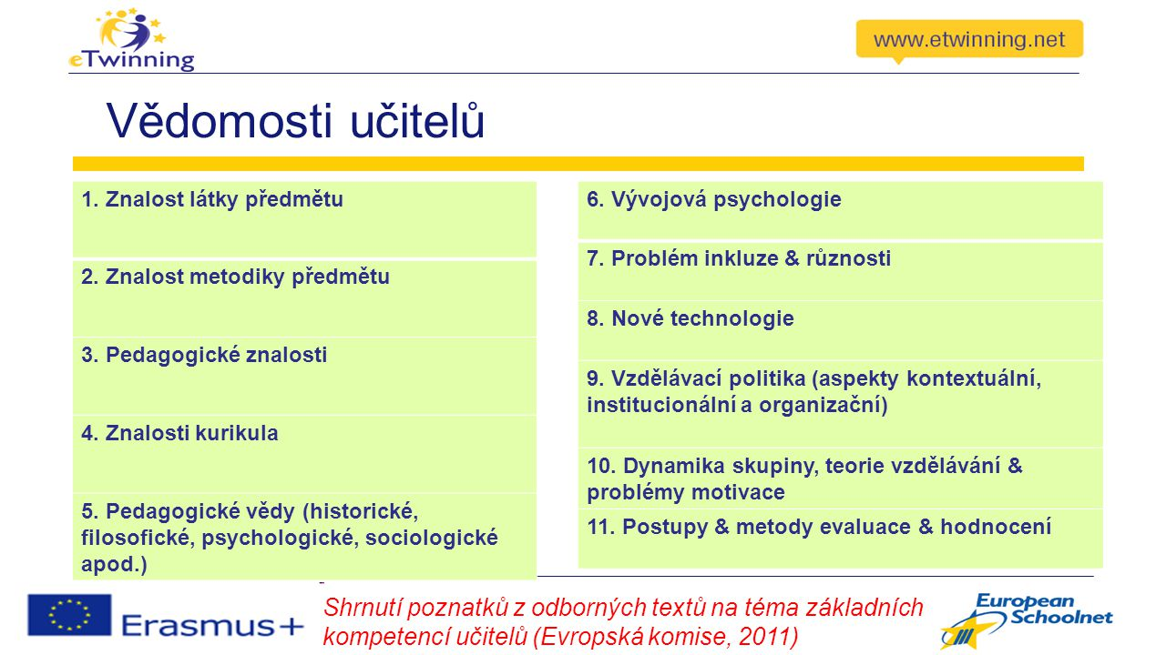 Vědomosti učitelů Shrnutí poznatků z odborných textů na téma základních kompetencí učitelů (Evropská komise, 2011) 1.