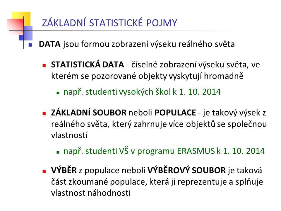 ZÁKLADNÍ STATISTICKÉ POJMY DATA jsou formou zobrazení výseku reálného světa STATISTICKÁ DATA - číselné zobrazení výseku světa, ve kterém se pozorované