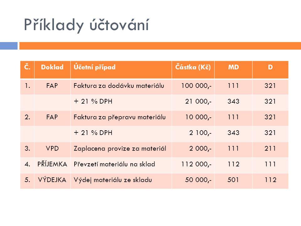 Příklady účtování Č.DokladÚčetní případČástka (Kč)MDD 1.FAPFaktura za dodávku materiálu100 000,-111321 + 21 % DPH21 000,-343321 2.FAPFaktura za přepra