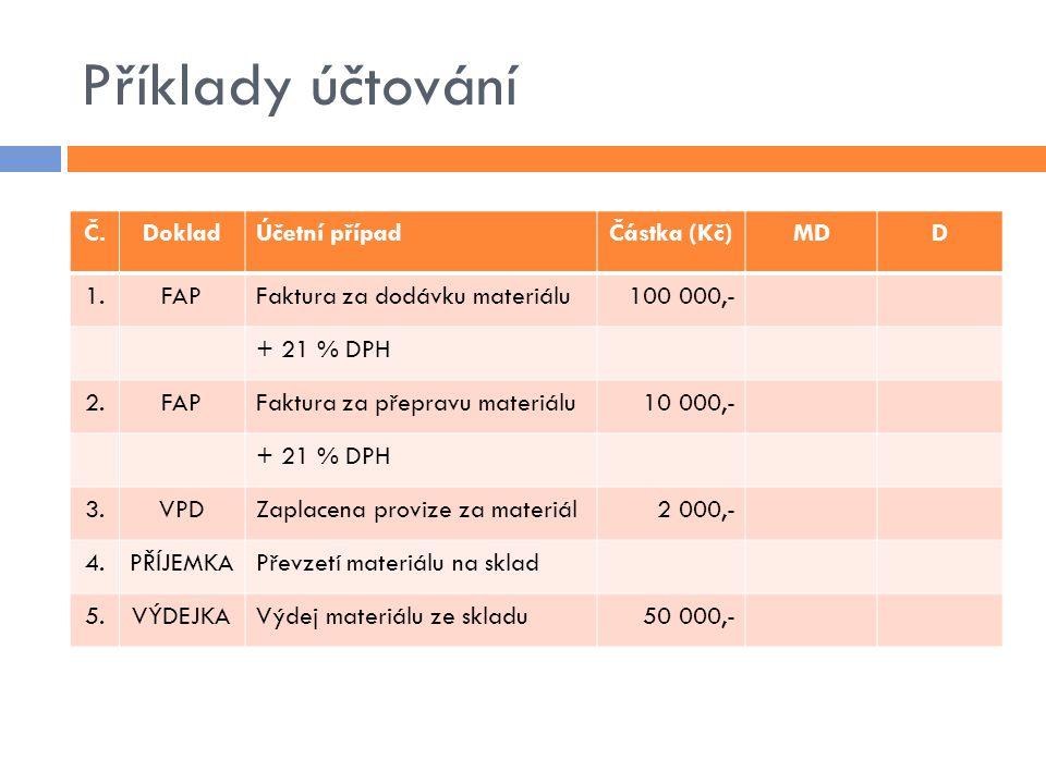 Příklady účtování Č.DokladÚčetní případČástka (Kč)MDD 1.FAPFaktura za dodávku materiálu100 000,- + 21 % DPH 2.FAPFaktura za přepravu materiálu10 000,-