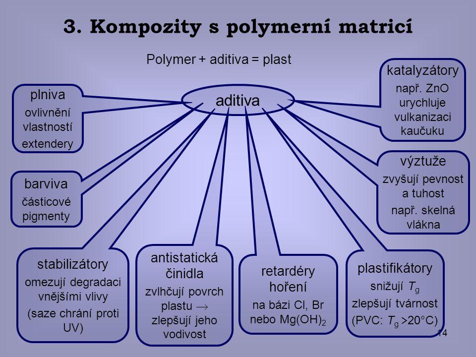14 Polymer + aditiva = plast aditiva plniva ovlivnění vlastností extendery stabilizátory omezují degradaci vnějšími vlivy (saze chrání proti UV) antis