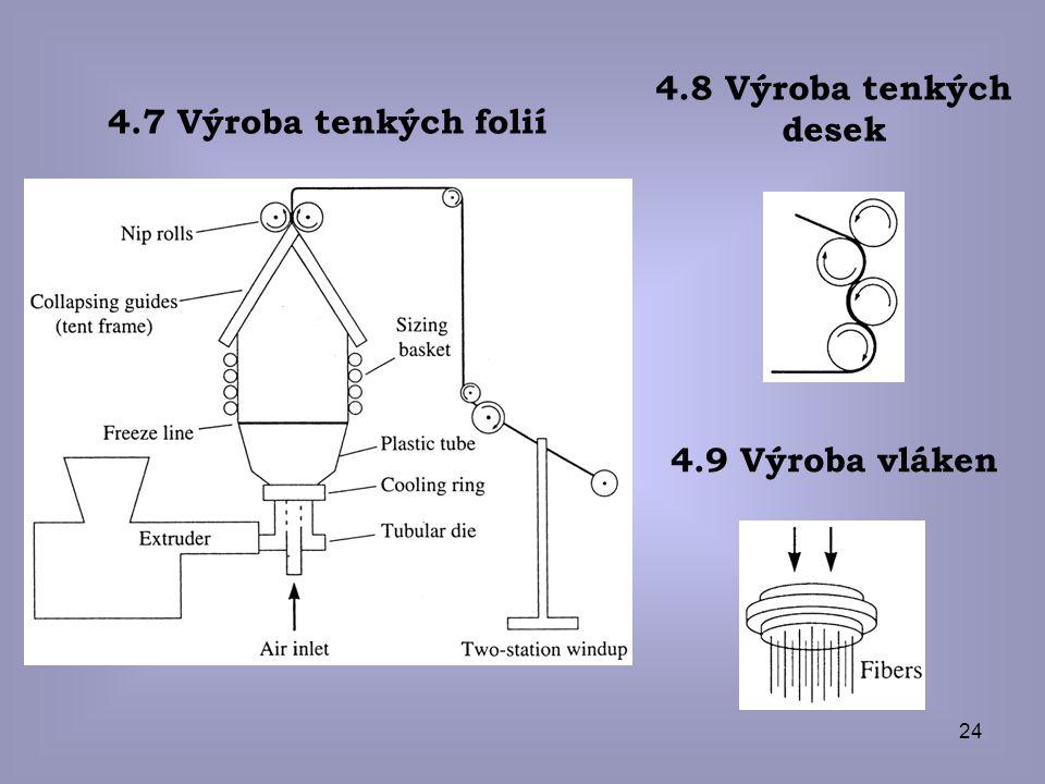 24 4.7 Výroba tenkých folií 4.8 Výroba tenkých desek 4.9 Výroba vláken