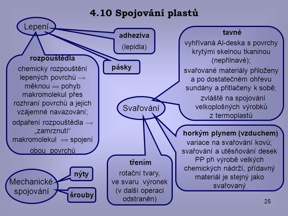 25 4.10 Spojování plastů pásky adheziva (lepidla) rozpouštědla chemicky rozpouštění lepených povrchů  měknou  pohyb makromolekul přes rozhraní povrc