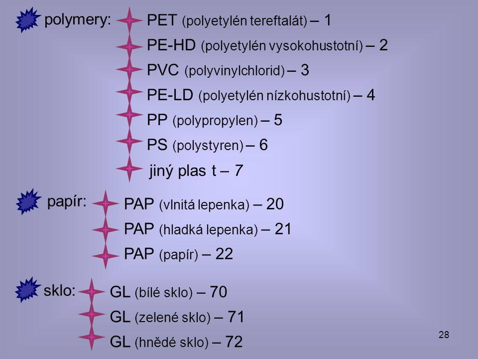 28 polymery: PET (polyetylén tereftalát) – 1 PE-HD (polyetylén vysokohustotní) – 2 PVC (polyvinylchlorid) – 3 PE-LD (polyetylén nízkohustotní) – 4 PP