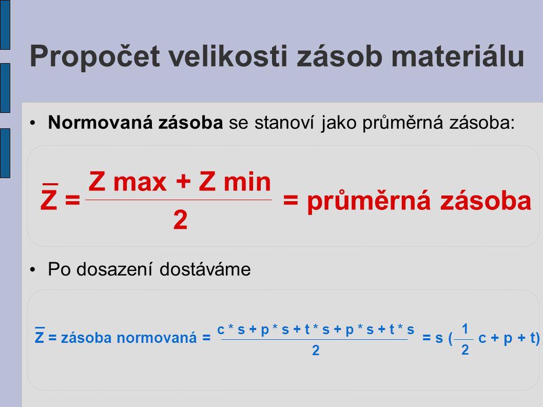 Propočet velikosti zásob materiálu Normovaná zásoba se stanoví jako průměrná zásoba: Po dosazení dostáváme Z = = průměrná zásoba Z max + Z min 2 Z = z