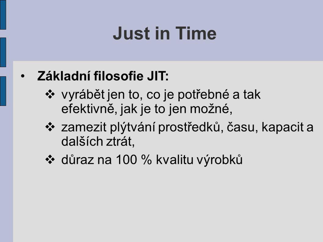 Just in Time Základní filosofie JIT:  vyrábět jen to, co je potřebné a tak efektivně, jak je to jen možné,  zamezit plýtvání prostředků, času, kapac